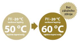 Augsta izplūdes ūdens temperatūra 60 ° C temperatūrā tiek uzturēta līdz -20 ° C ārējai temperatūrai, neizmantojot rezerves siltuma avotu.