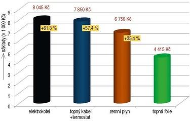 Obr. 4. Porovnání ročních provozních nákladů pro různé způsoby vytápění bytu 1+kk, 51,9m2, tepelná ztráta 2,8kW