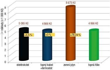 Obr. 5. Roční náklady na provoz ostatních elektrospotřebičů vbytě (při větším odběru elektrické energie je nastaven výhodnější tarif)