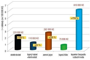 Obr. 7. Porovnání topných systémů zhlediska investičních a režijních nákladů za 20let užívání rodinného domku