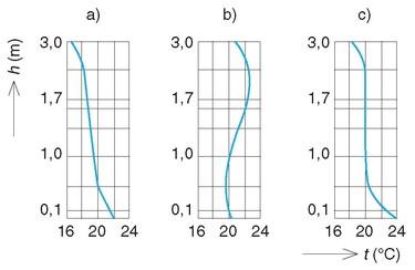 Obr. 2. Teplotní profil místnosti srůznými systémy vytápění: a)ideální profil, b)radiátorové topení, c)podlahové topení