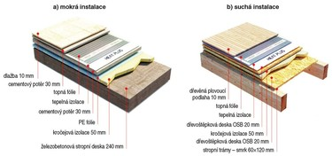 Obr. 3. Skladba podlahy sinstalovanou topnou rohoží HEAT PLUS