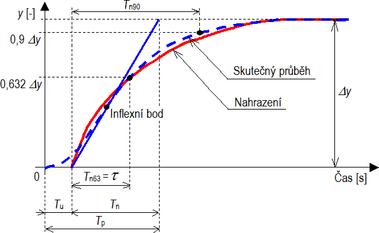 Obr. 1 Základní princip grafického vyjádření parametrů přechodové odezvy nekmitavého systému