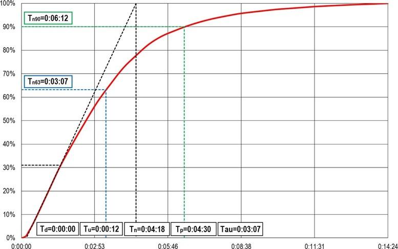 Obr. 2 Metoda vyhodnocení naměřené charakteristiky konvektoru NKF1 spřirozeným vybíjením tepla NÁBĚH