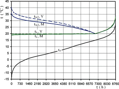 Obr. 5 Vliv plně otevřeného ventilu AI1 s malým vyvažovacím rozdílem tlaků (2 kPa) [2]. Fig. 5 Effect of the fully opened valve AI1 with a small balancing pressure difference (2 kPa) [2]