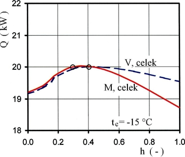 Obr. 6b Vliv otevírání ventilu AI1 na výkon soustavy [2]. Fig. 6 Effect of the AI1 valve opening on power of the system [2]