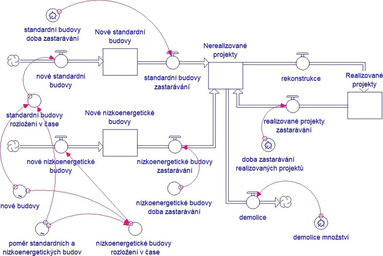 Obr. 1 Zásoby a toky budov pro popsaný problém. Fig. 1 Building stock and flows for the presented problem