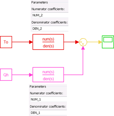Fig. 5 Simulink model with transfer functions