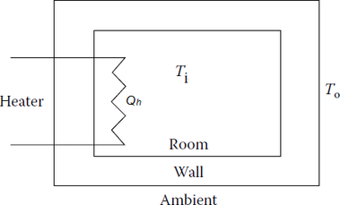 Fig. 2 Room with a heater