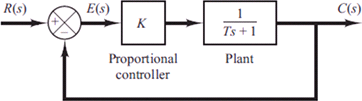 Fig. 8 Feedback closed loop of proportional controller with first order system [5]
