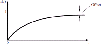 Fig. 9 Offset of proportional controller [5]
