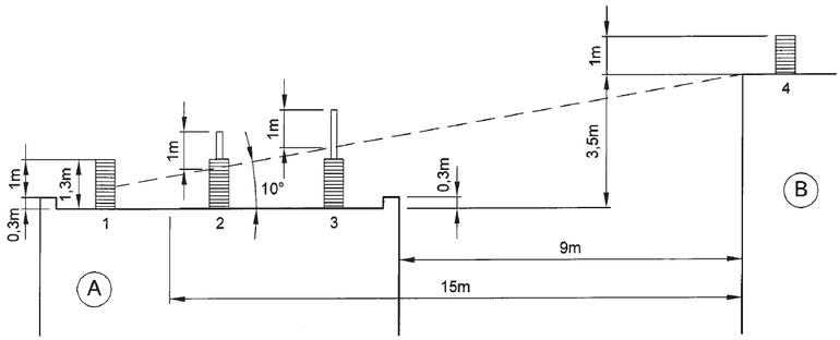 """Obr. Ukázka vysvětlujícího obrázku zkomentáře kČSN 73 4201:2015. Vkomentáři  obrázek 16K - Příklad odvození výšky komína dvou sousedních budov. Případ, kde se budova """"B"""" dodatečně navyšuje ojedno podlaží. Šířka budovy B přesahuje úhel 30°. Na budově Abude nutné výšit komín č. 2 ač. 3. Ing.František Jiřík"""
