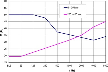Obr. 6 Porovnání neprůzvučnosti kruhového d = 350 mm a obdélníkového potrubí 200 × 400 mm. Fig. 6 Comparison of sound-transmission loss of circular d = 350 mm and rectangular 200 × 400 mm pipes