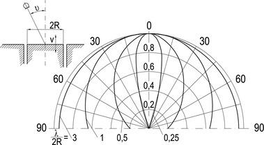 Obr.7 Směrové vyzařování hluku zotvoru oprůměru 2R – teoretické řešení[9]. Fig. 7 Directional noise radiation from a hole of diameter 2R – theoretical solution[9]