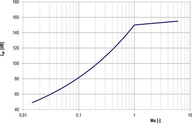 Obr. 9 Závislost generovaného akustického výkonu na Ma čísle. Fig. 9 Dependence of generated acoustic power on the Ma number