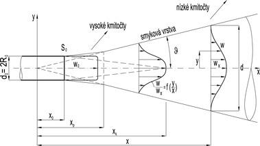 Obr.10 Rychlostní schéma zatopeného proudu vzduchu[9]. Fig. 10 Speed diagram of submerged air jet[9]