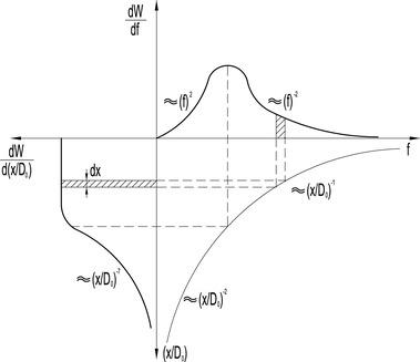 Obr.11 Spektrální složení vyzařovaného hluku ze zatopeného proudu[9]. Fig. 11 Spectral composition of noise emitted by submerged jet[9]