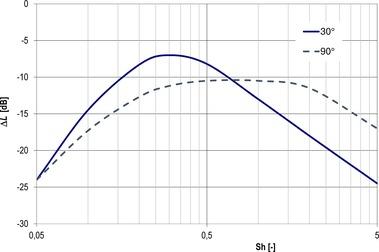 Obr.13 Relativní spektrum hladiny akustického tlaku pro dva směry vyzařování[9]. Fig. 13 Relative spectrum of sound pressure level for two directions of radiation[9]