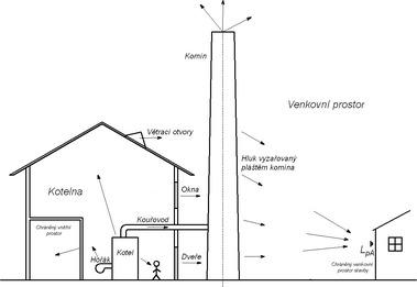 Obr.15 Cesty šíření zvuku. Fig. 15 Sound propagation paths