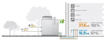Obr. :Princip fungování plynového tepelného čerpadla GAHP AR.